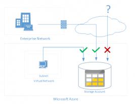 Microsoft Azure, Virtual Network – Service Endpoint nedir, nasıl konfigüre edilir?